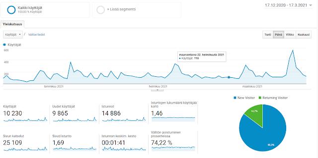 Osinkoinsinööri blogin lukijoiden määrä 90 päivän ajalta