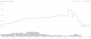 Harga TITAN jatuh ke hampir $0 dari lebih dari $64 dalam hitungan jam