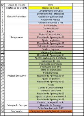 ETAPAS DO PROJETO DE INTERIORES