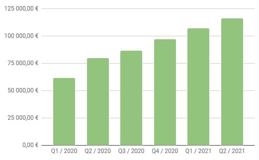 Salkun arvo Q2_2021