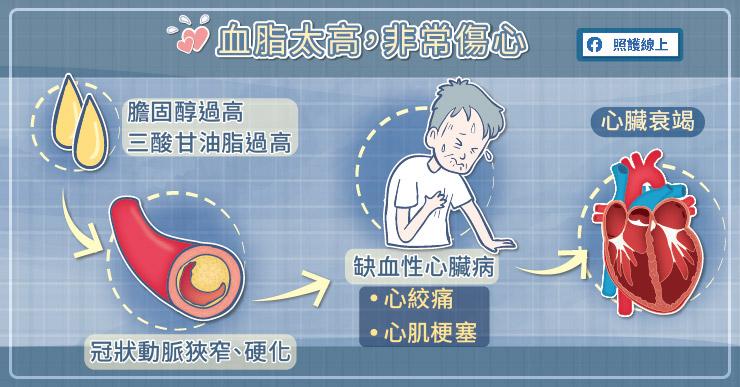 高血脂被認為是最常見的心血管疾病危險因子