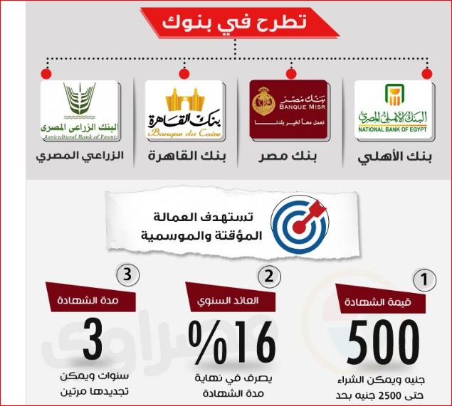 أماكن استخراج شهادة أمان المصريين التي تبدء بـ 500 جنيه فقط - أماكن الاستخراج