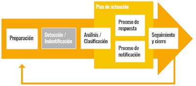 Proceso Gestión Incidentes image