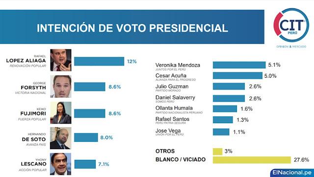Intención de voto presidencial Perú abril 2021