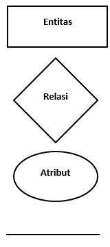 Notasi Chen Diagram Hubungan Entitas