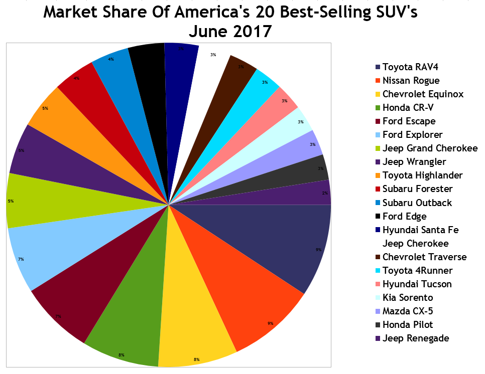 june 2017 ytd u s suv and crossover sales rankings top 101 best selling suvs in america. Black Bedroom Furniture Sets. Home Design Ideas