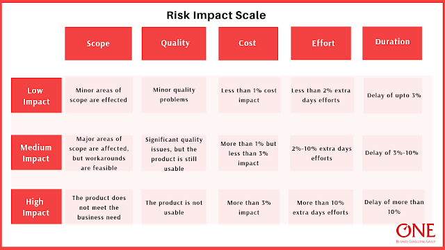 Infographic showing risk impact scale with low, medium and high impact