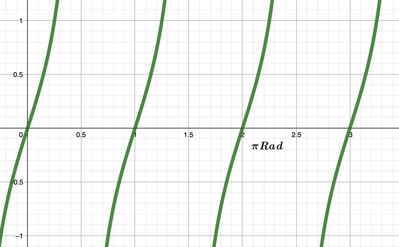 Grafik y = cosec x : Materi Trigonometri Sin Cos Tan Lengkap Gambar Tabel All Indonesia