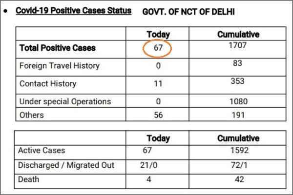delhi-corona-update-17-april-2020-1707-total-patient-positive-news
