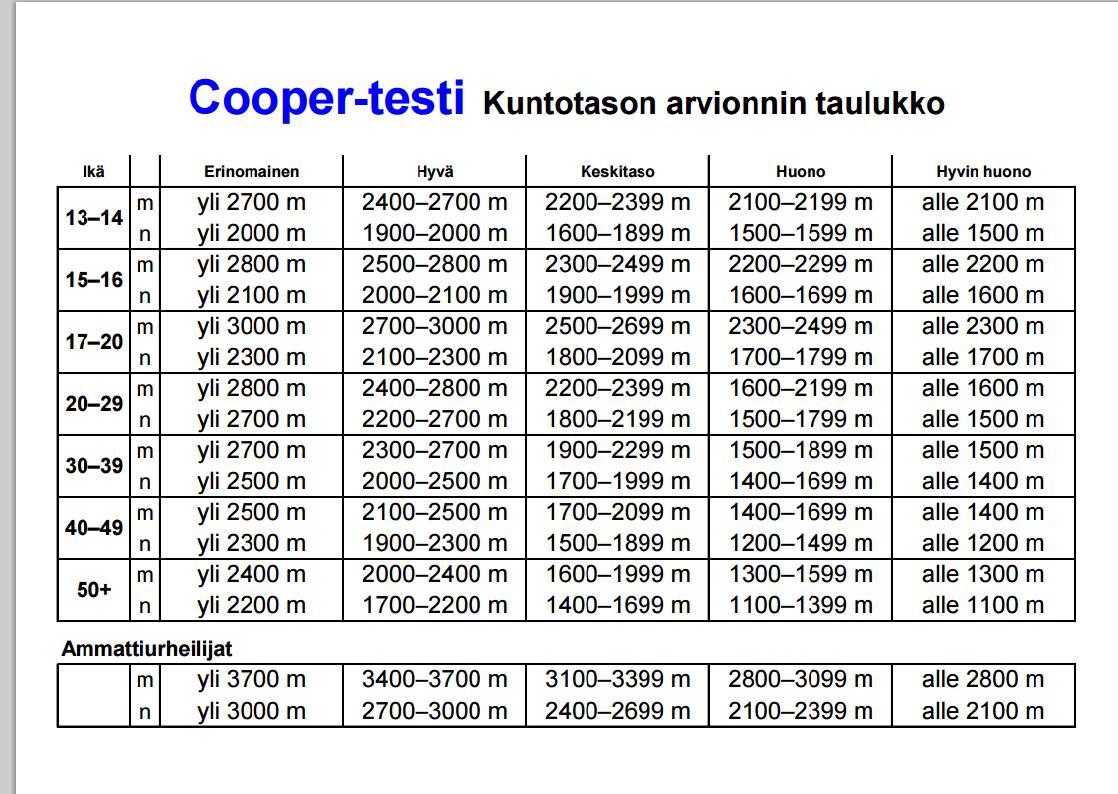 Cooper Testi Taulukko