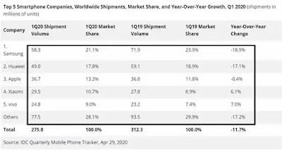 top 5 smartphone manufacturer, vivo