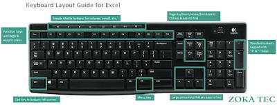 اختصارات لوحة المفاتيح في الإكسيل