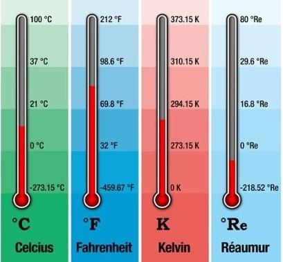 rumus konversi suhu celcius kelvin reaumur fahrenheit