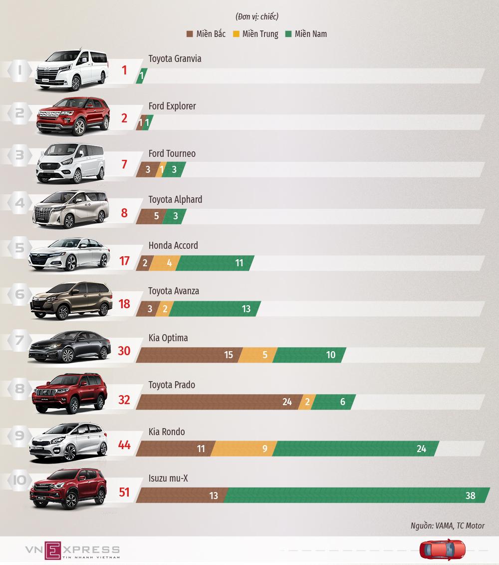 10 ôtô ít khách Việt quan tâm nhất tháng cận Tết
