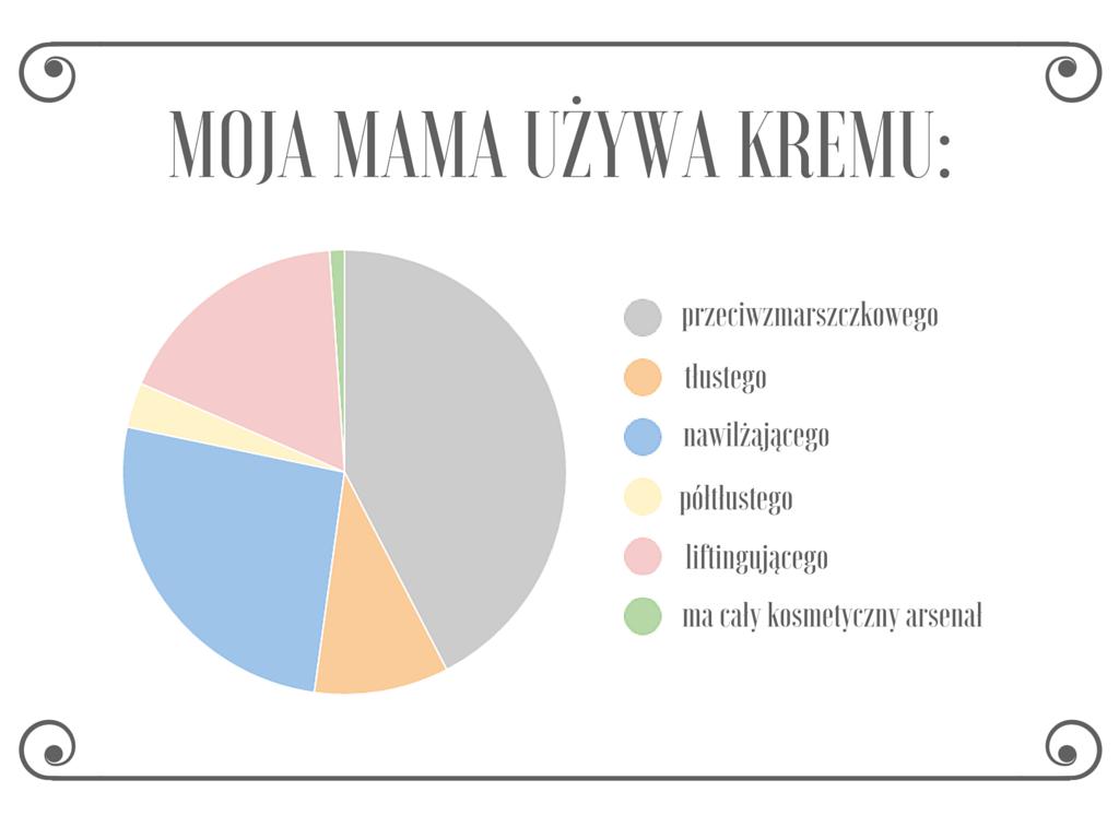 Jakiego kremu używają nasze Mamy + wyniki konkursu z Dr Irena Eris