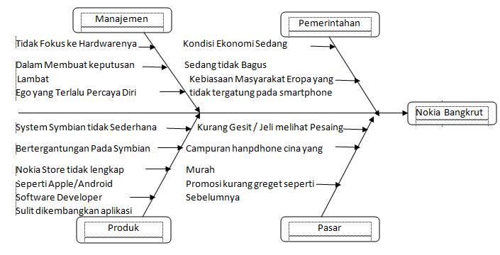 Ada rahasia dibalik rahasia kasus nokia diagram fishbone diatas menggambarkan sumber permasalahan nokia ccuart Choice Image