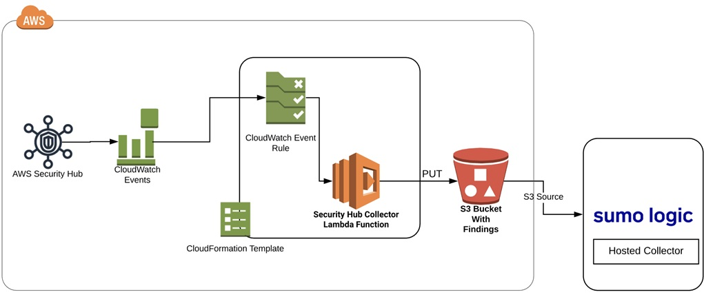 Enabling Seamless Security and Compliance with Sumo Logic and AWS