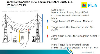 Jarak batas aman ROW permen ESDM