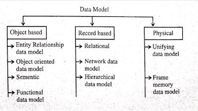 Data model in dbms in hindi   dbms data model in hindi