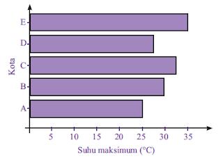 diagram batang horizontal