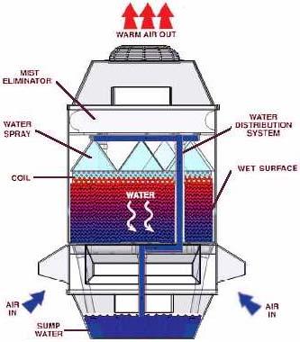 Hvac Engineering Forum Hvac Cooling Towers