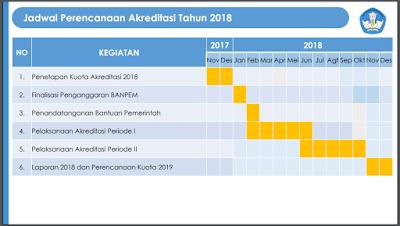 Jadwal Akreditasi PAUD dan PNF Tahun 2018