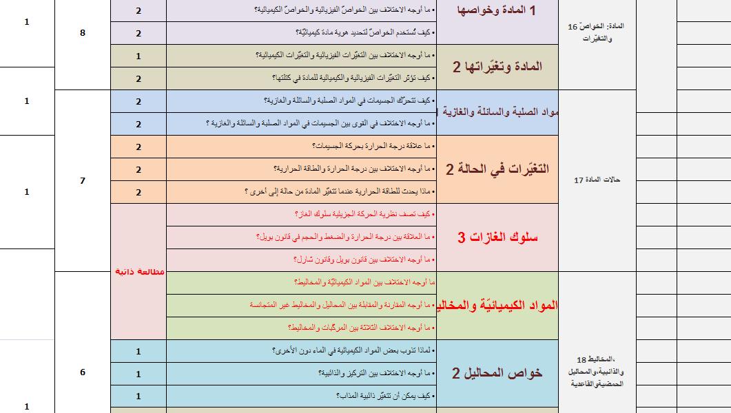 التوزيع المقترح للحصص دروس الفصل 2.png