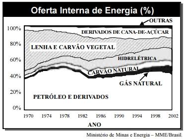 O gráfico a seguir apresenta a evolução da OIE no Brasil, de 1970 a 2002.