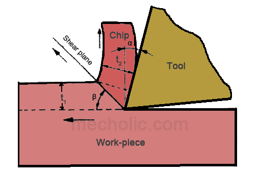 The Chip Thickness Ratio (Cutting Ratio) and Chip Reduction Coefficient with Equation