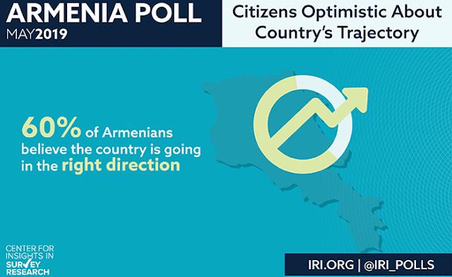Nueva encuesta de Armenia: confianza y Optimismo con el gobierno