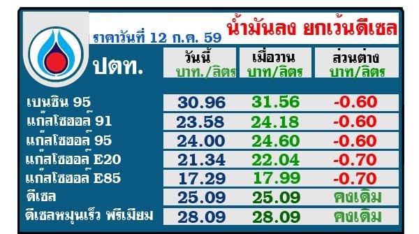 ราคาน้ำมันวันนี้ ราคาน้ำมันพรุ่งนี้ บางจาก ปตท. ราคาแก๊ส NGV
