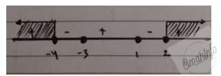 $\frac{3x^{2}+7x-14}{x^{2}+3x-4}\geq 2$