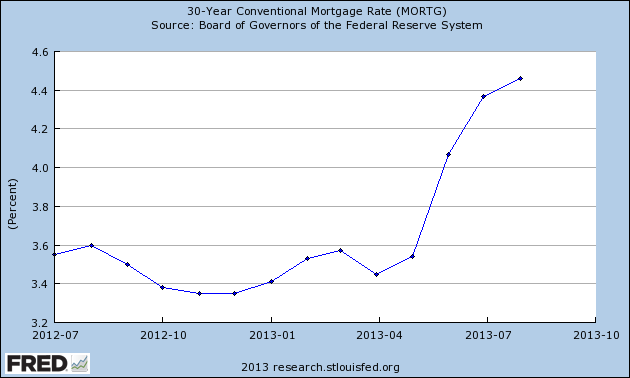 Monthly U.S. 30-Year Mortgage Interest Rates, July 2012 Through August 2013 - Source: FRED
