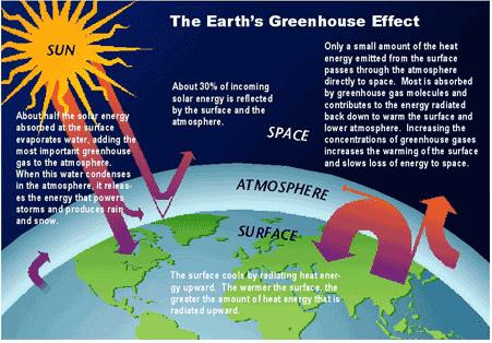 Engineering Seminar Topics and Project: GLOBAL WARMING