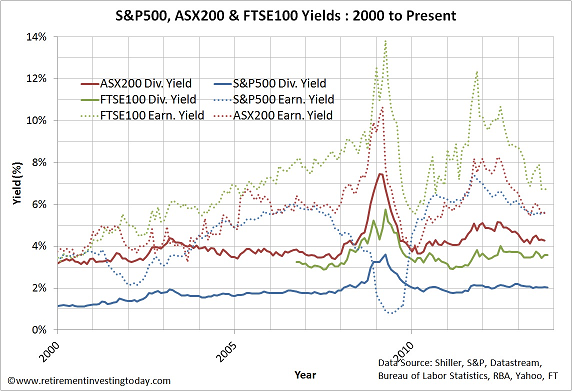 Chart of S&P500, ASX200 and FTSE100 Dividend and Earnings Yields