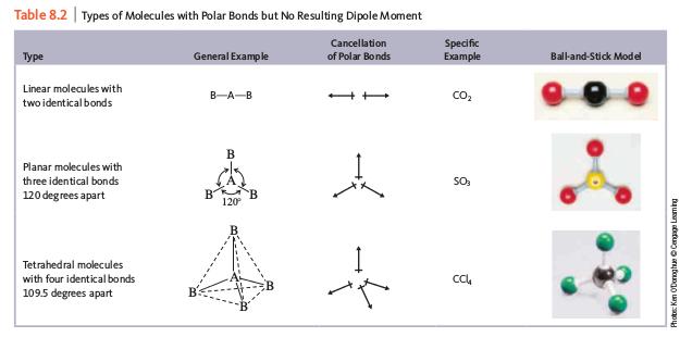 molekul tanpa momen dipol