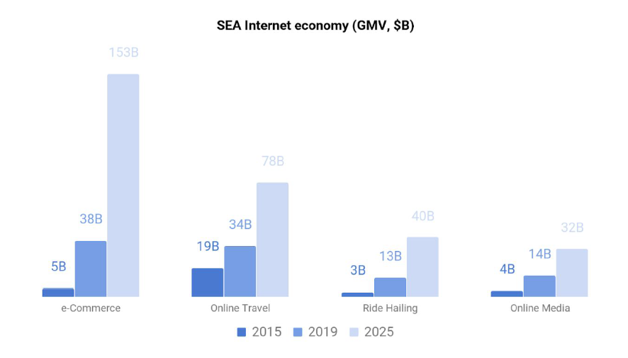 SEA Internet Economy by Category