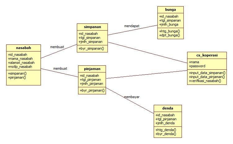 Class diagram koperasi simpan pinjam class diagram ccuart Choice Image