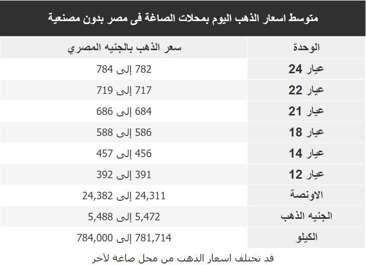 اسعار الذهب اليوم فى مصر Gold الاربعاء 5 فبراير 2020