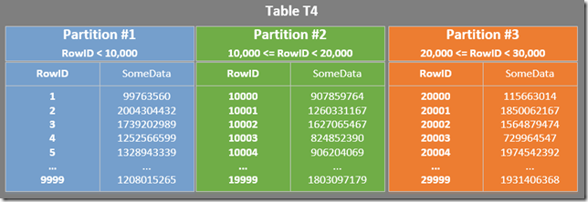 Details of the first three table partitions
