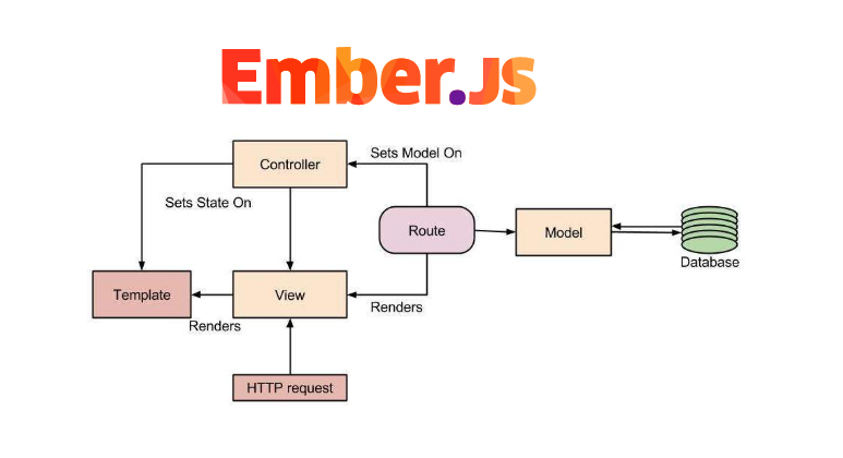 Basic Ember js Interview Questions and Answers