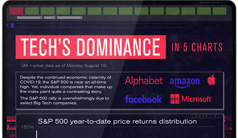 The stocks to govern all of them: the power of big tech in five charts #infographic