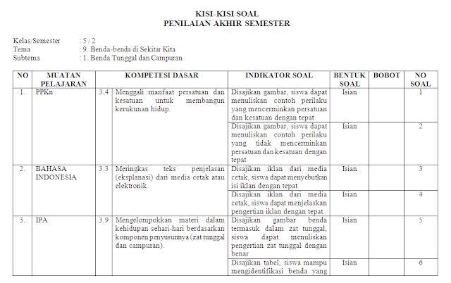 Kisi-kisi soal harian kelas 5 SD/MI: Tema 9