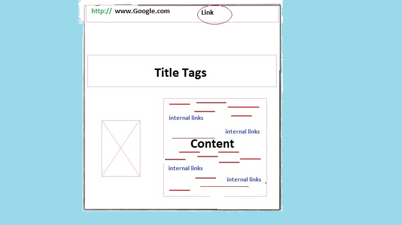 One-page Seo