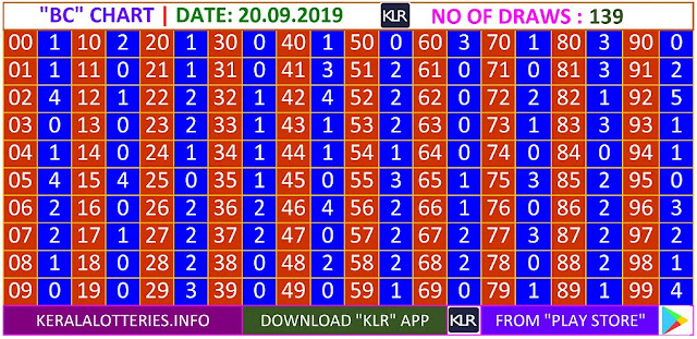 Kerala lottery result BC Board winning number chart of latest 139 draws of Friday Nirmal  lottery. Nirmal  Kerala lottery chart published on 20.09.2019