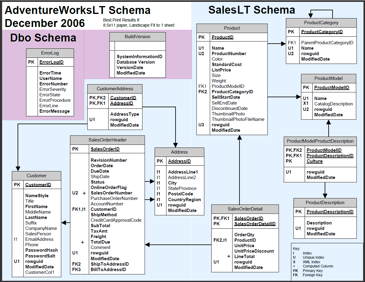 Adventureworks 2012 Diagram 350 Automatic Transmission Parts Sql Server Dev Ops Lt Schema