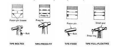 Jenis - Jenis Penyambungan Piston