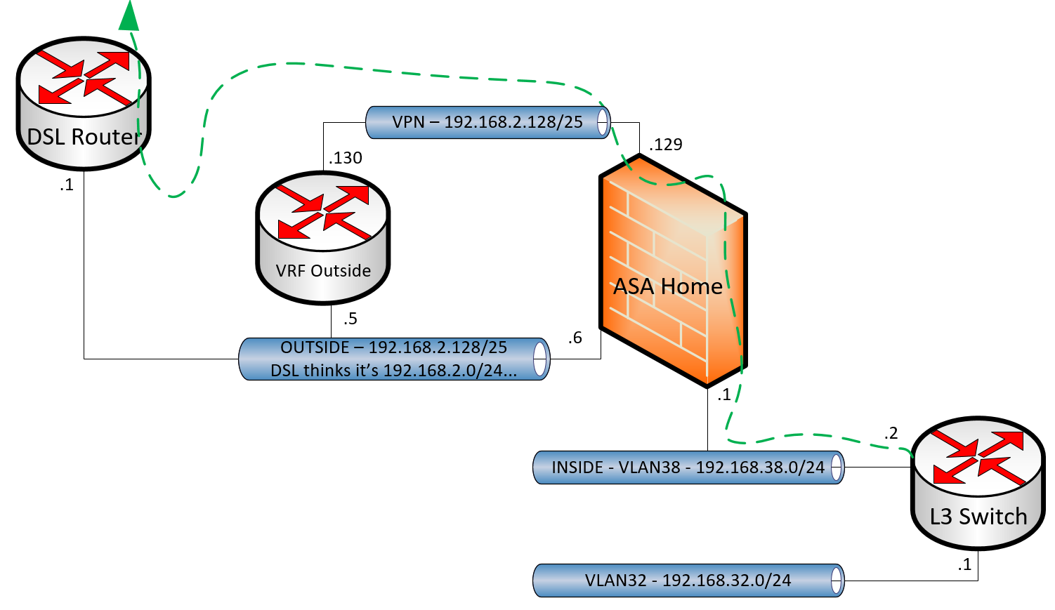 Vpn routing azure