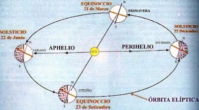 Dibujo de las Estaciones en el Hemisferio Norte o Septentrional