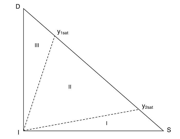 Diagrama de triángulo rectángulo para extracción sólido-líquido cuando el soluto se encuentra en fase líquida